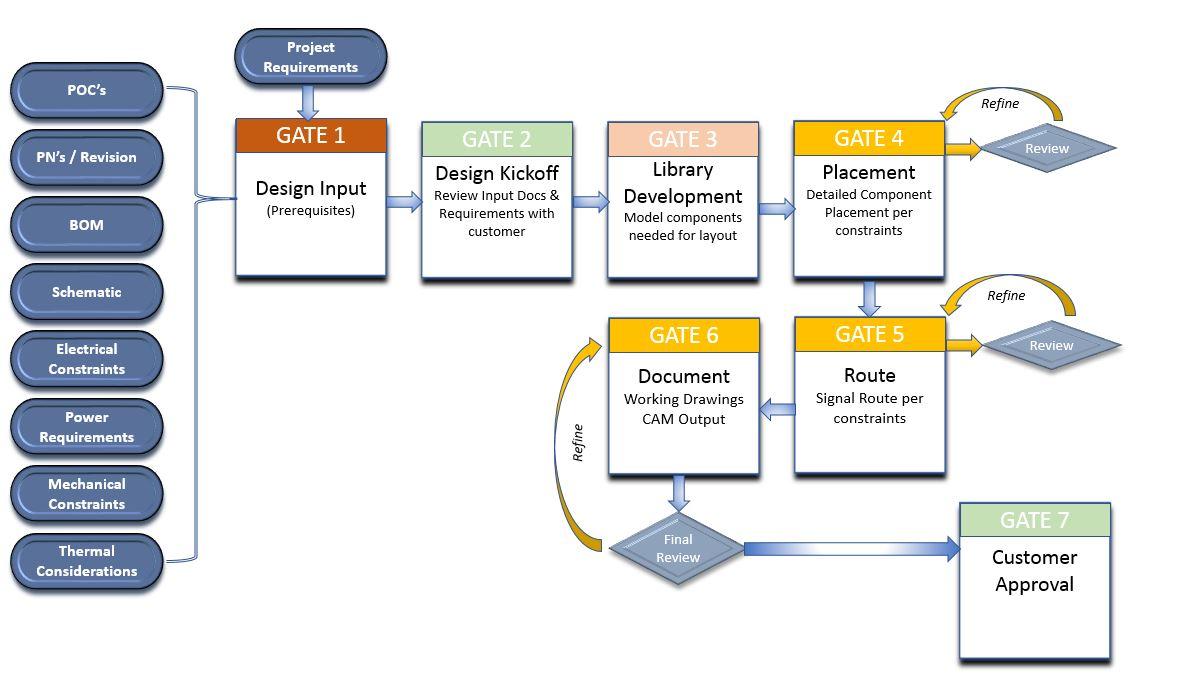 Workflow_Gates